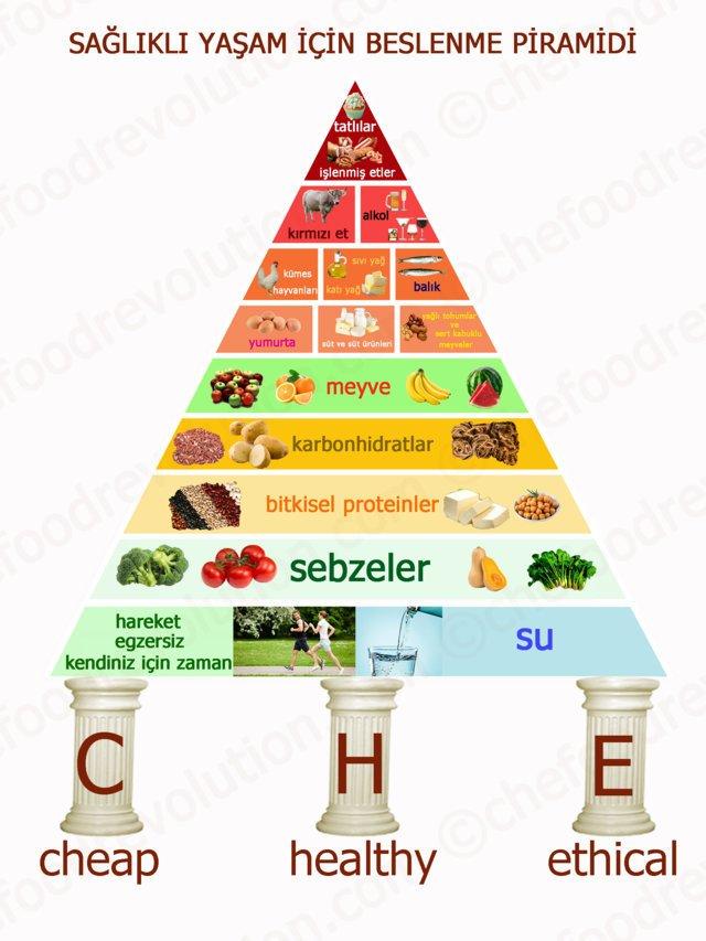 sağlıklı yaşam için beslenme piramidi