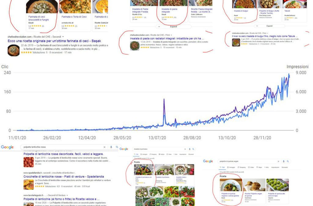 Today, CHE Food Revolution turns one year old: thanks to you