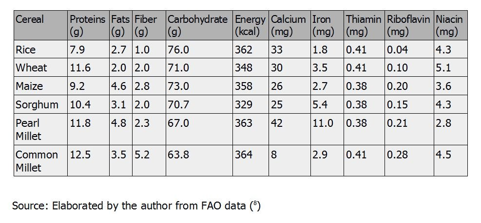 table for nutrients in some cereals